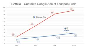 Graphique représentant l'évolution du nombre de leads sur Google Ads et Facebook Ads du programme Attika de Deuil-la-Barre